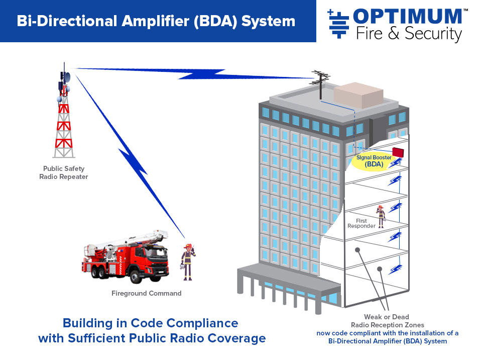 BDA Systems (ERRS) by Optimum Fire and Security